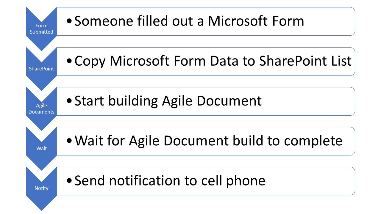 Help / Examples / API